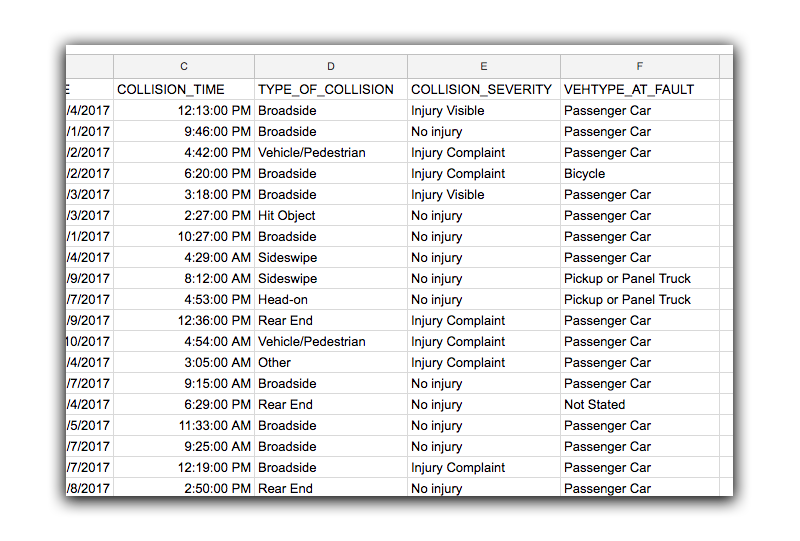 A look at the data given in the CSV provided about traffic collisions