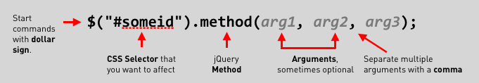 Parts of a jQuery command