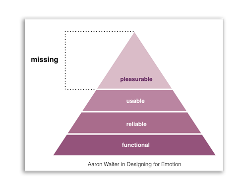Aaron Walter's play on Maslow's Hierchy of motivation