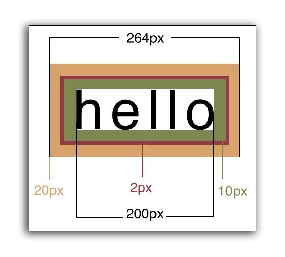 Box model graphic