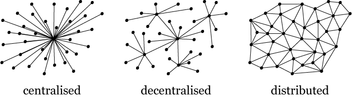 Distributed vs decentralized networking