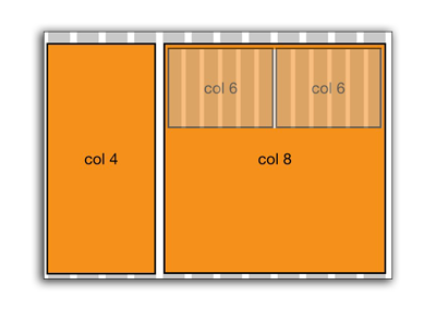Example of a nested grid