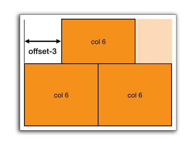 Example of a six column grid offset