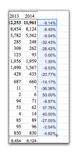 applying percent change to multiple cells